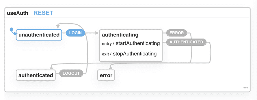 XState visualization of the useAuth state machine