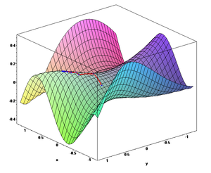 The gradient descent algorithm in action. (2: ...