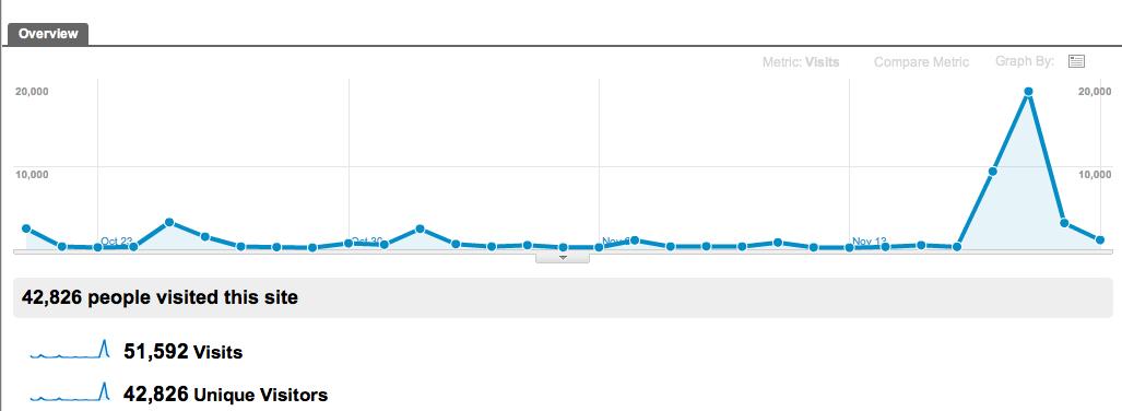 A good blogging week