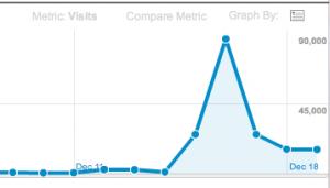 A traffic spike