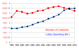 Direct lobbying statistics in the United State...
