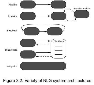NLG architectures