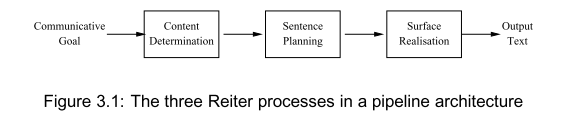 Three reiter pipeline architecture