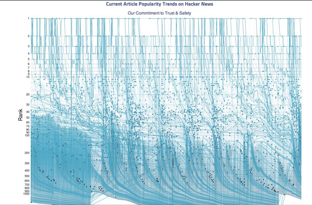 HN top titles visualisation in d3.js