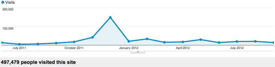 Monthly swizec.com traffic