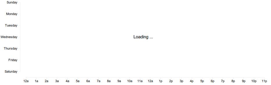 Scatterplot loading ...