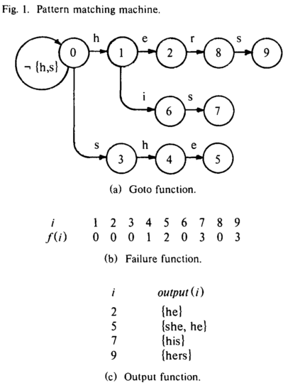 The three functions of aho-corasick algorithm