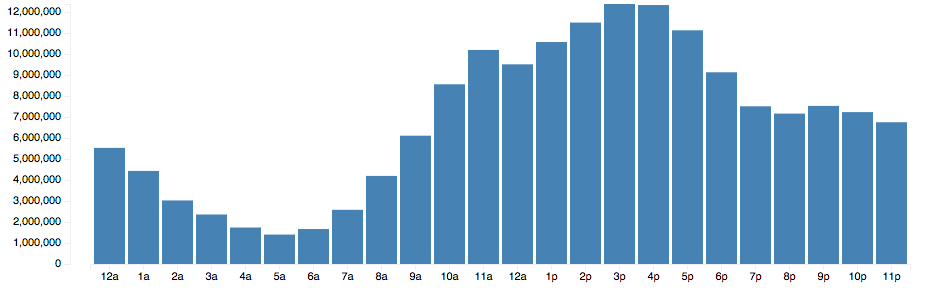 Commit time histogram