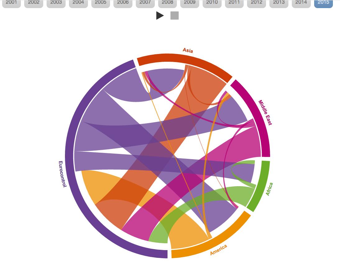Flights chord diagram