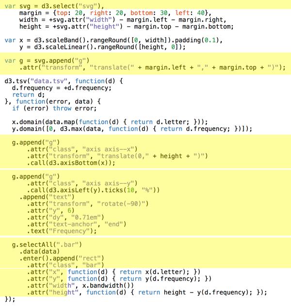Bar chart DOM manipulation code
