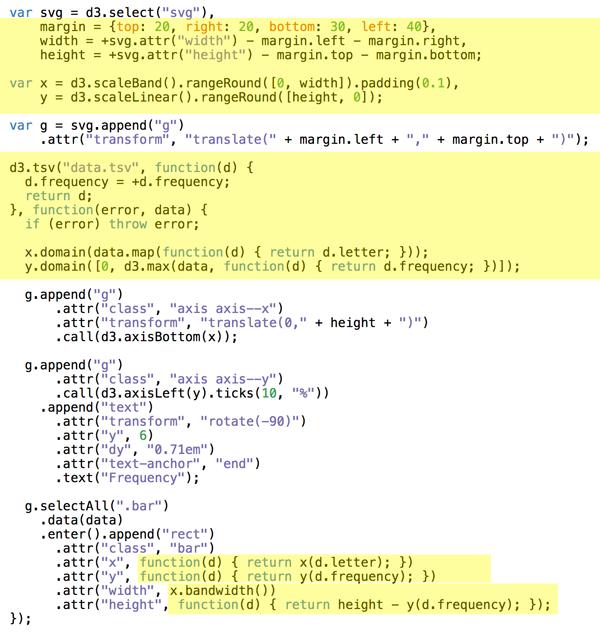 Bar chart data manipulation code