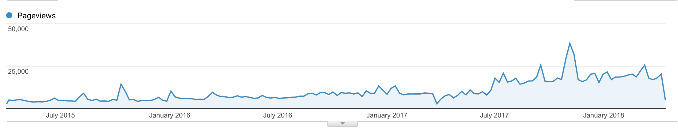 Blog traffic from Apr 2015 to Apr 2018