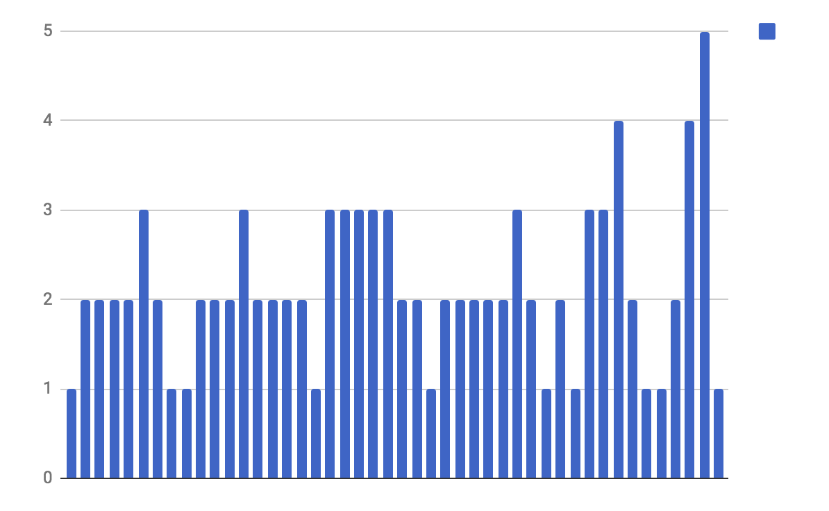 Publishing volume per week 2017
