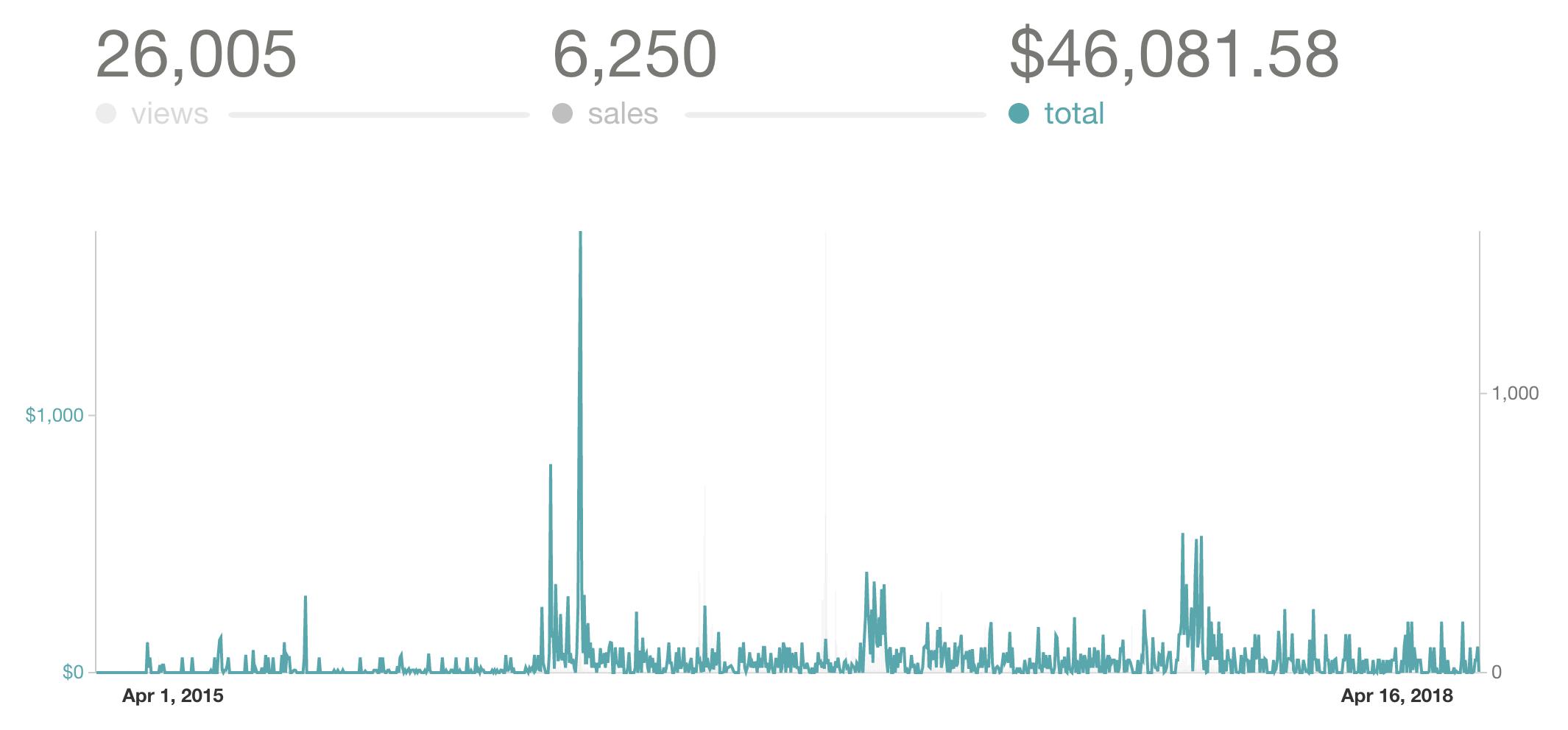 Gumroad book sales Apr 2015 to Apr 2018
