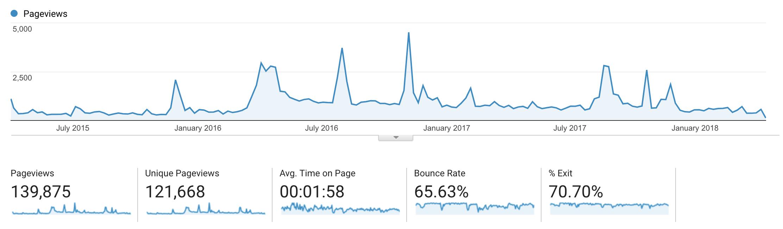 React+D3 landing page traffic Apr 2015 to Apr 2018