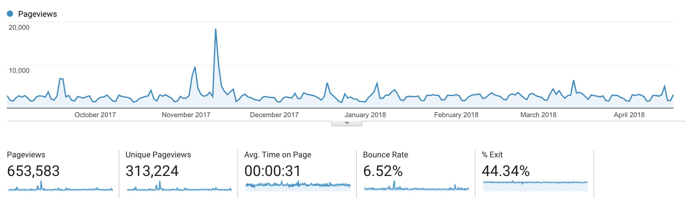 swizec.com traffic Sep 2017 to Apr 2018