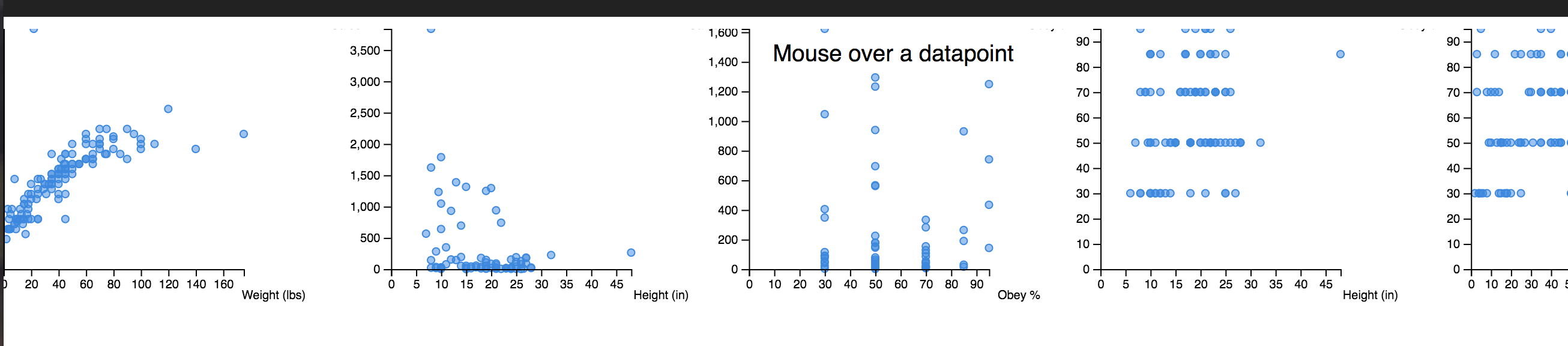 Scatterplots rendered in a flexbox row