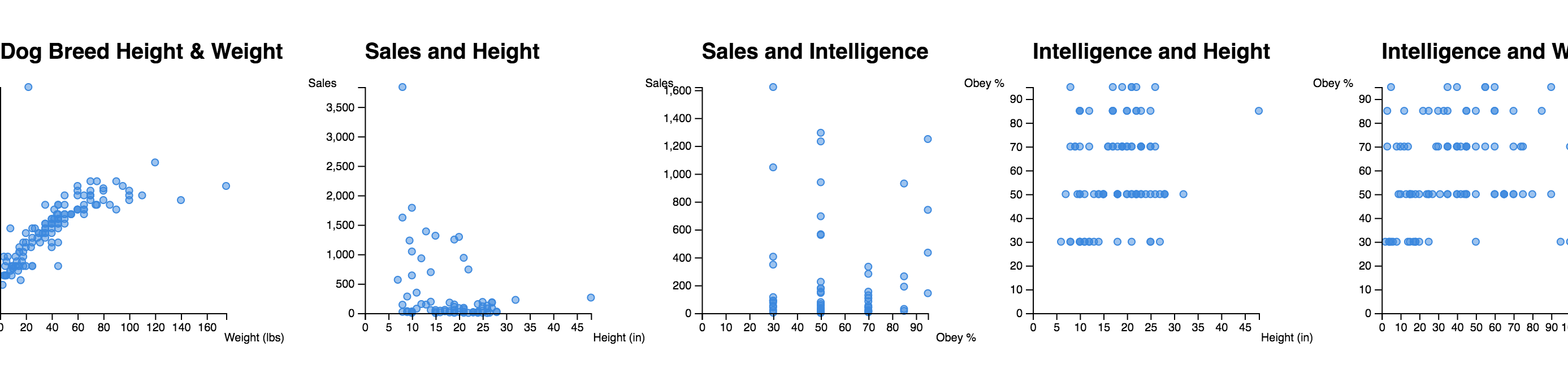 Scatterplots with a vertical offset