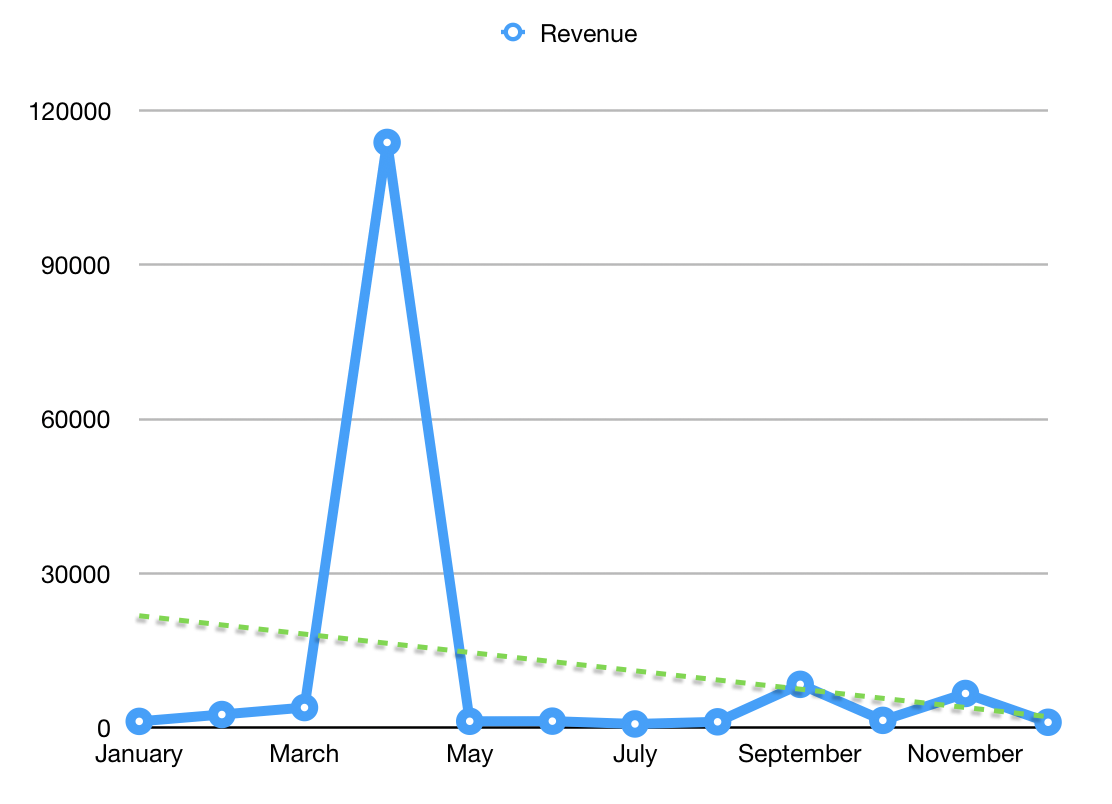 Monthly revenue graph